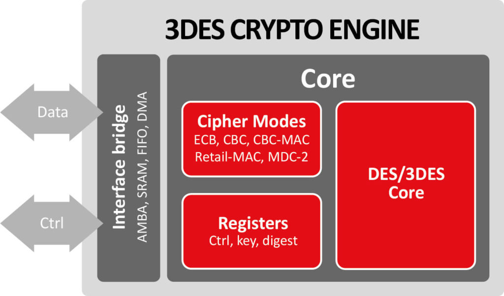 3des Crypto Engine