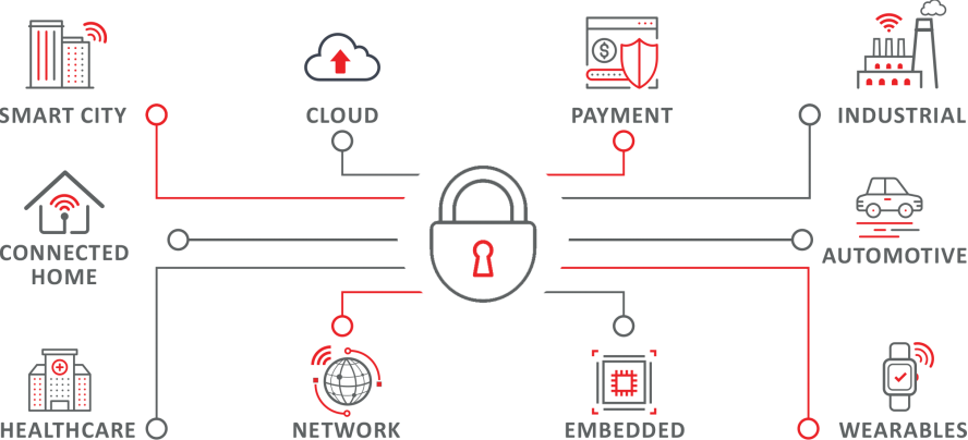 Security IP Solutions | Silex Insight