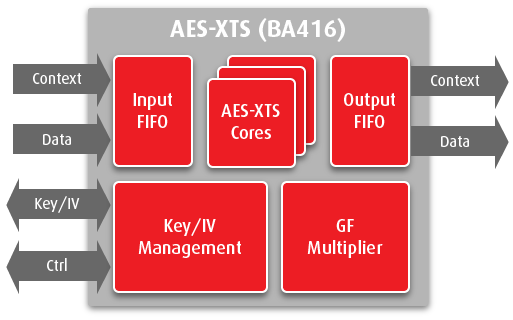 aes_xts_ip_core