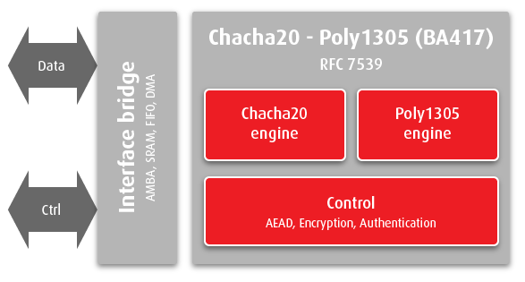 chacha20_poly1305_ip_core