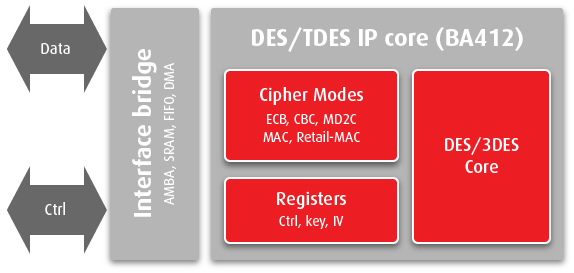 des_3des_ip_core