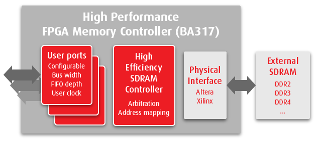 High Performance FPGA DDR controller