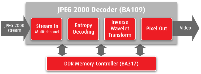 JPEG 2000 decoder on FPGA