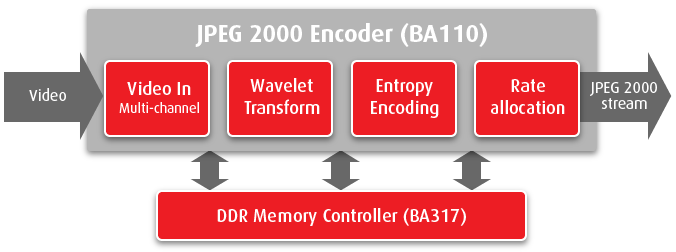JPEG 2000 encoder on FPGA