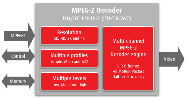 mpeg2_decoder_ip_core