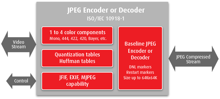JPEG encoder or decoder IP cores
